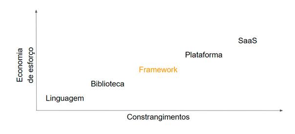 Frameworks: esforço vs constrangimentos